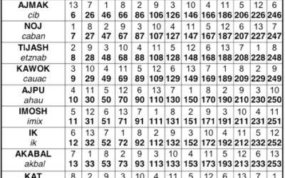 Obliczanie znaku na podstawie daty